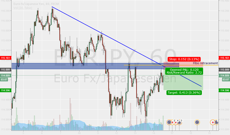 EURJPY: Confluences on EUR JPY