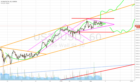 US30USD: Just wait for the triangle to be broken.