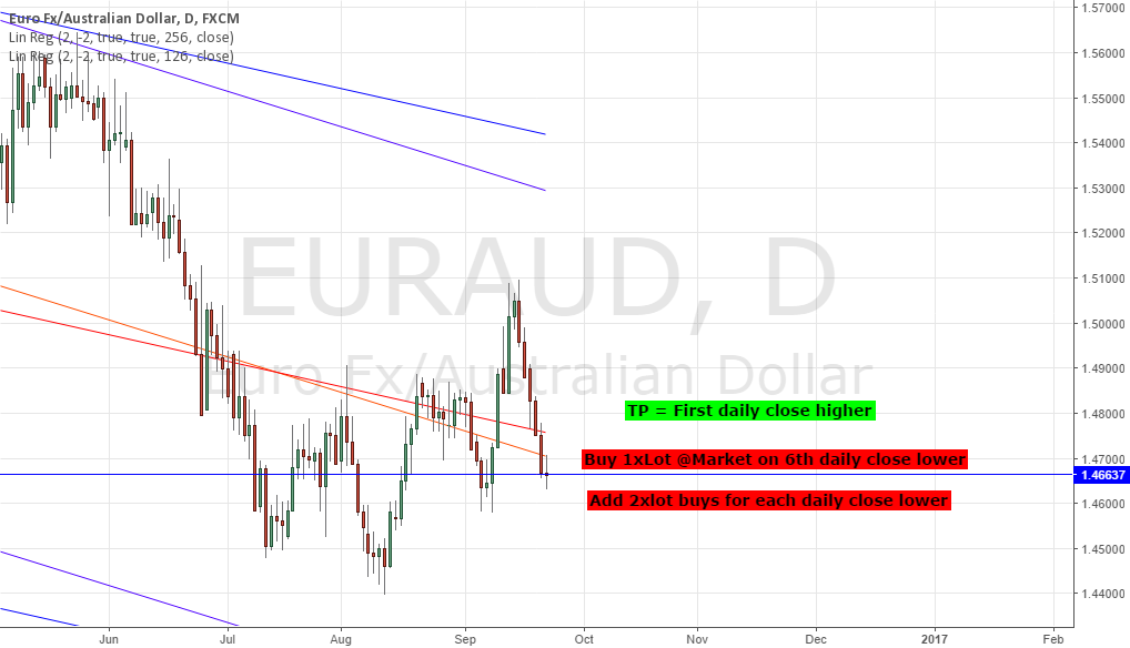 LONG EURAUD - STRAT TRADE: 99.13% PROBABILITY OF REVERSAL