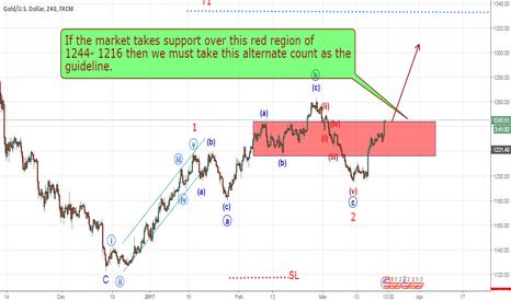 XAUUSD: Gold Bullish Possibilities (Elliott Wave Analysis)