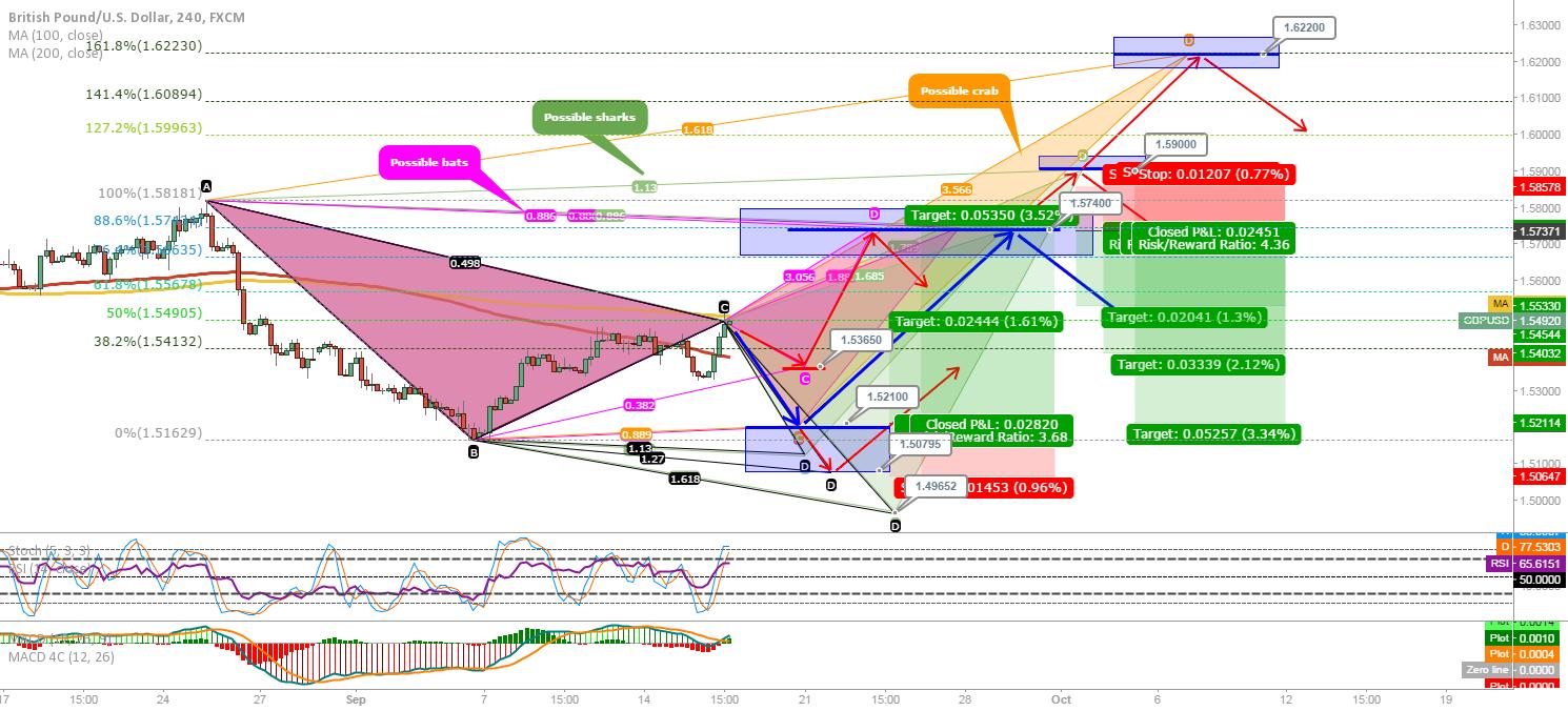 GBP/USD UPDATE
