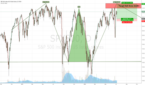 SPX500: The future of SPX500 - NFP day