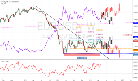 EURUSD: The long term view is neutral but expecting some big ranges