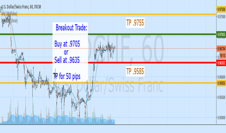 USDCHF: PRICE BREAKOUT 50 PIPS