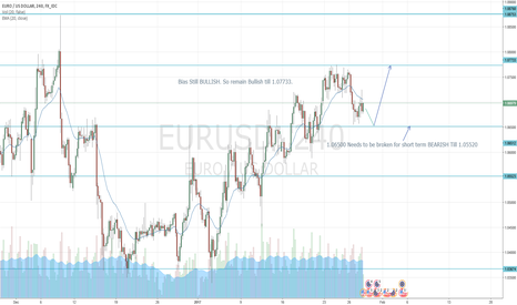 EURUSD: EUR/USD Still Bullish Bias