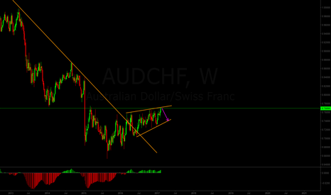 AUDCHF: Ending diagonal to retrace the bullish move