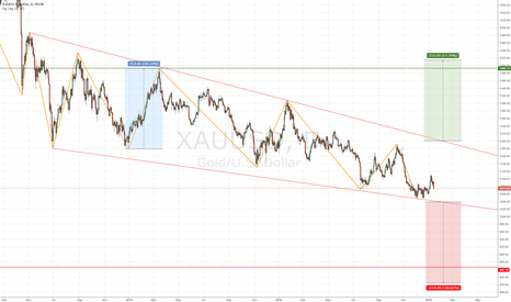 XAUUSD: Golden Wedge - Up or Down