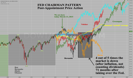 DOWI/CPIAUCSL: Dow Jones Industrials - Monthly - Fed Chairman Pattern