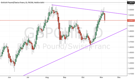 GBPCHF: GBP/CHF - Downtrendline Resistance.