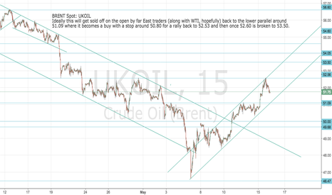 UKOIL: UKOIL:Brent Crude Long set up from lower down at 51.09 if struck