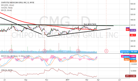 CMG: CMG breakout coming