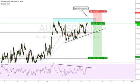 AUDUSD: AUDUSD time to short