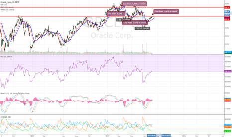 ORCL: ORCL Daily