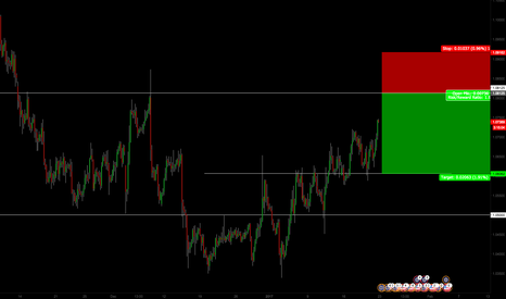EURUSD: EURUSD short on  4H timeframe