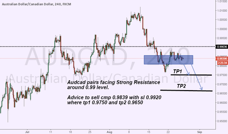 AUDCAD: sell audcad advice on H4 double top and strong Resistance