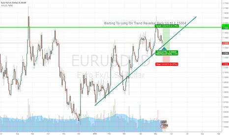 EURUSD: Looking to long towards 1.15 price level