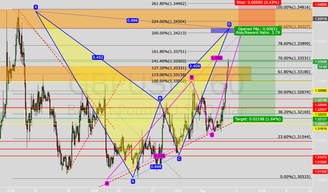 GBPUSD: Bat pattern And ABCD on GBPUSD