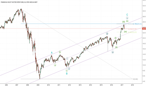 XLF: XLF bear count. Worth watching?
