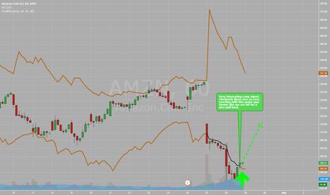 AMZN: Over reaction on amazon - heading to a nice pullback