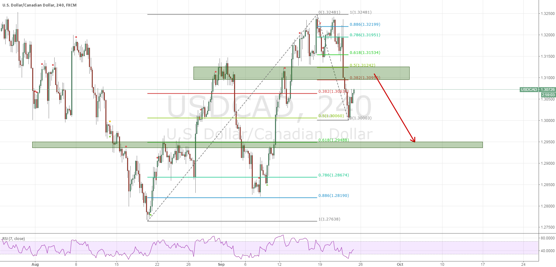 Keep short USDCAD when it pull back to 1.31