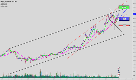 BMY: First Pullback after Breakout of Descending Channel in Uptrend