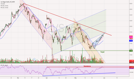 LVS: LVS - Falling Out of Rising Wedge
