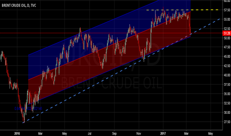 UKOIL: Brent Oil | Unchallenged Bull Trend Uninterrupted