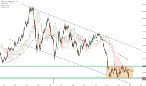 EURUSD: EURUSD Calm before the storm