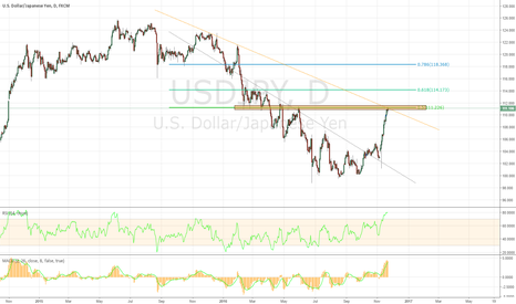 USDJPY: USDJPY - Is that the short many of us have been anticipating?