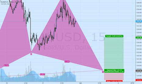XAUUSD: Gold - Possible Gartley pattern in formation