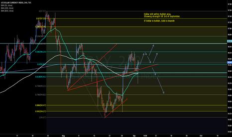DXY: Dollar Index, DXY