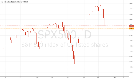 SPX500: $SPX with hidden green candles and wicks