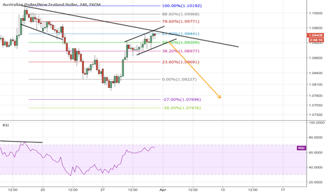 AUDNZD: AN start adding shorts