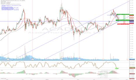 ACAD: ACAD - great chart but weak fundamentals