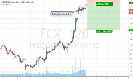FCX: $FCX Short Alert at 13.70 |15% Upside |Day-Swing Trade