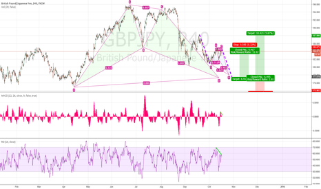 GBPJPY: Divergences at 184.50