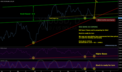 XAUUSD: XAUUSD | Big Bang is coming !