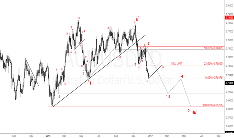 AUDUSD: AUDUSD Daily Chart.Looking for more drop.