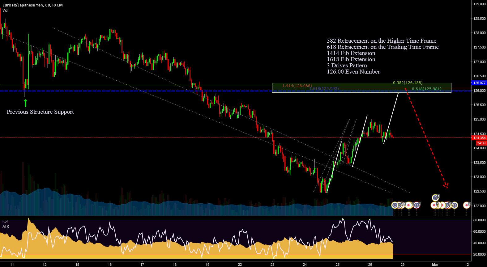 EURJPY Short Structure Trend Continuation Trade