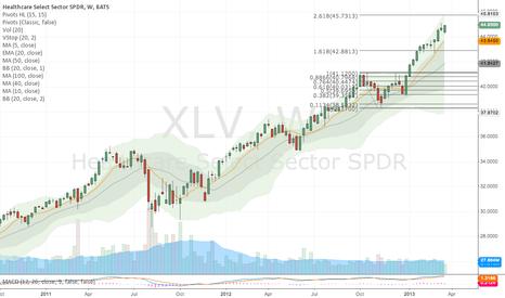 XLV: Healthcare - cyclical, strong week