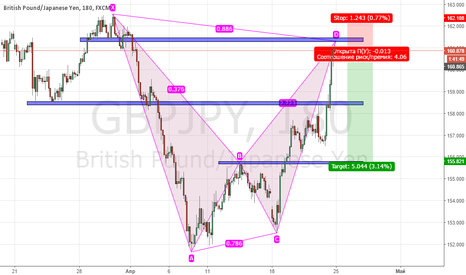 GBPJPY: BEARISH BAT, Short position