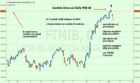 FTMIB: Candela ANOMALA su MIB 40
