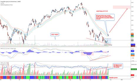 DEM: Emerging markets - Very bullish signals
