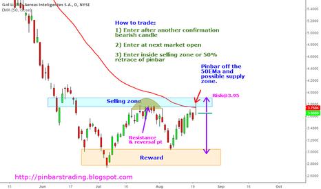 GOL: $GOL potential bearish trend continuation