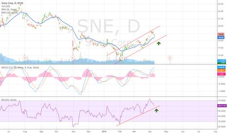 SNE: SNE ... will it follow this channel pattern?