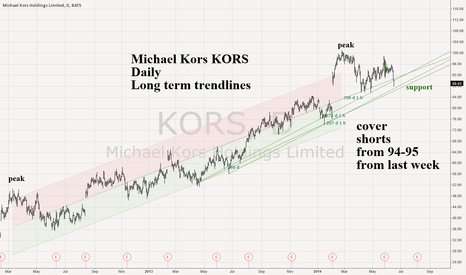 KORS: Michael Kors KORS Daily - COVER SHORTS here on these rising TLs