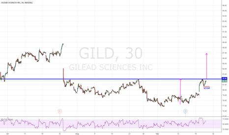 GILD: GILD