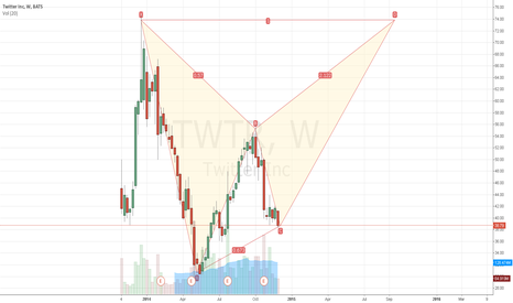 TWTR: $TWTR BIG Bearish Butterfly in progress??