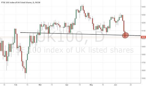 UK100: FTSE 100 - head and shoulder breakout