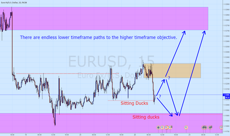 EURUSD: A thought...
